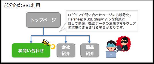部分的なSSL利用
