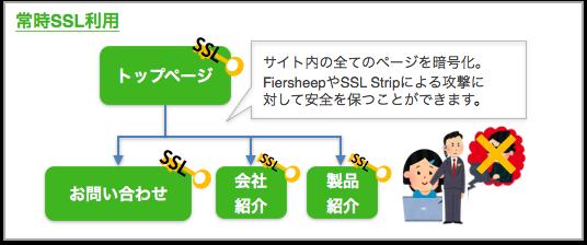 常時SSL利用
